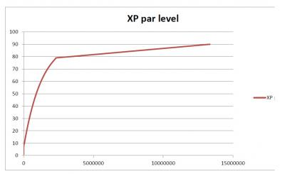 XP by level
